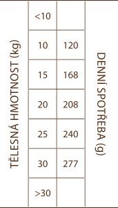 krmná tabulka