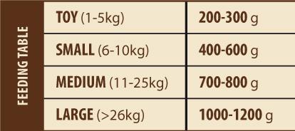 tabulka dávkování