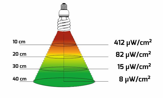 orientační vyzařovací kužel UVB záření